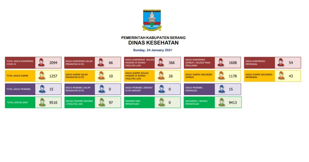update-covid-19-pasien-sembuh-di-kabupaten-serang-capai-1608-jiwa